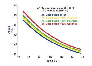 Complex viscosity η* versus temperature