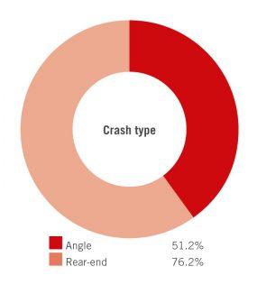 Vehicle-to-vehicle crashes